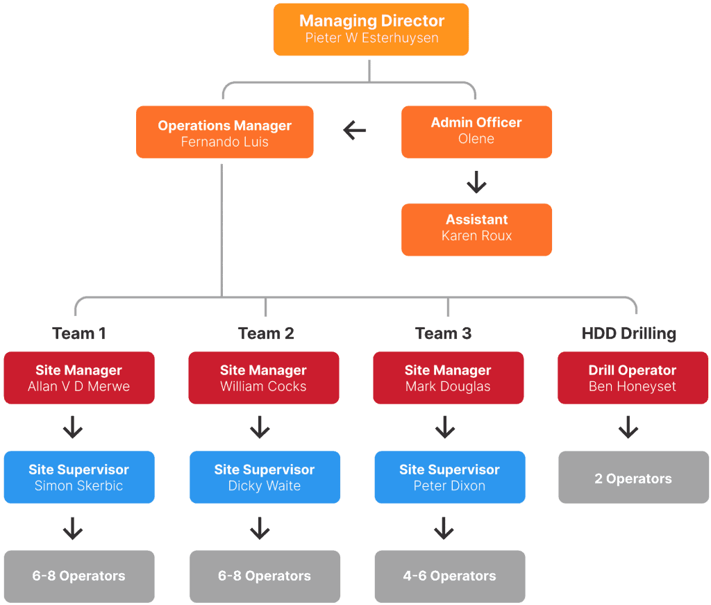 Organisational Chart For Hydrovac Solutions Pty Ltd